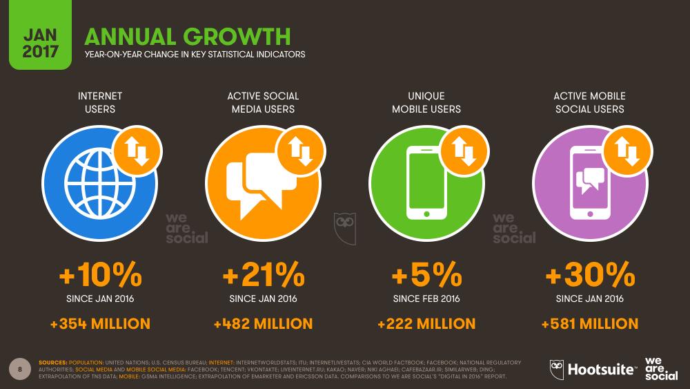 2017'nin Dijital Dünyasında Değişen Dinamikler
