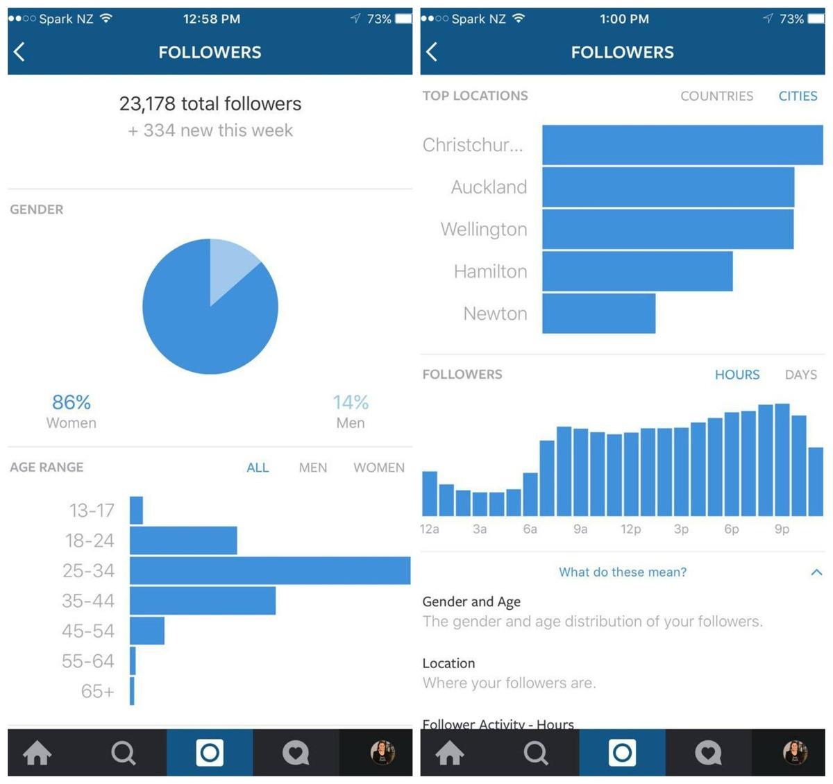 instagram analizleri