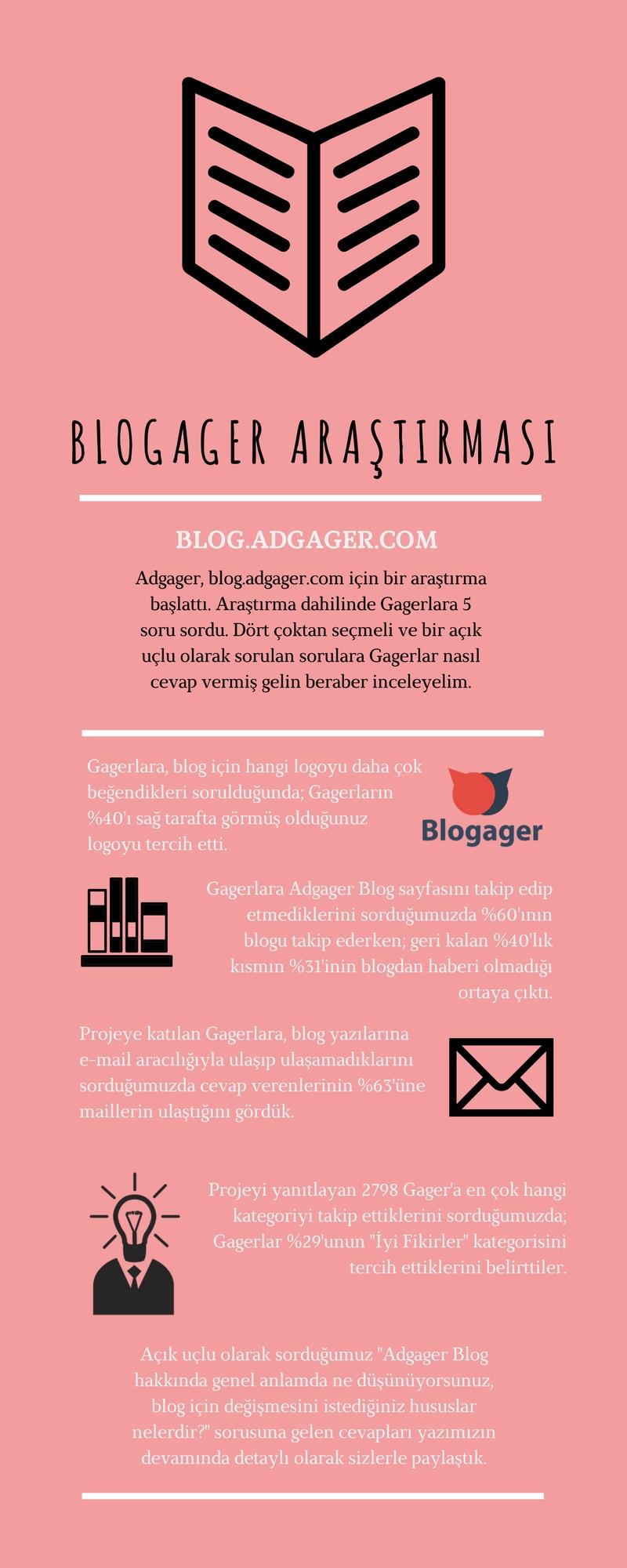 Adgager Blog araştırması sonuçları