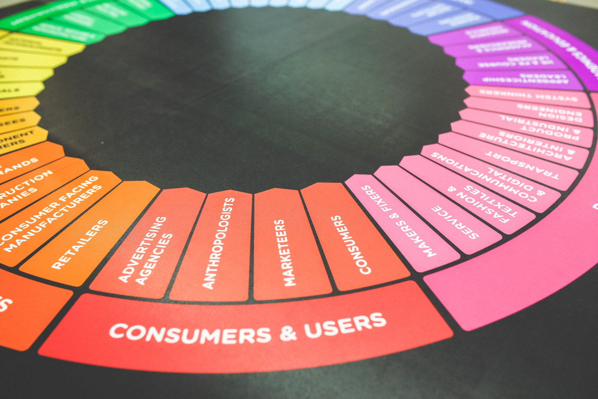 hedef pazarı oluşturan müşterileri sınıflandırmak
