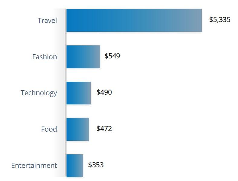 Influencerlar tarfından üretilen içeriklerin türlerine göre maliyetleri