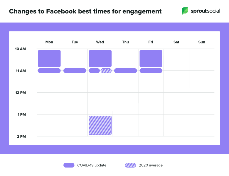 Covid-19'un Facebook paylaşımları için en iyi zaman dilimine etkileri