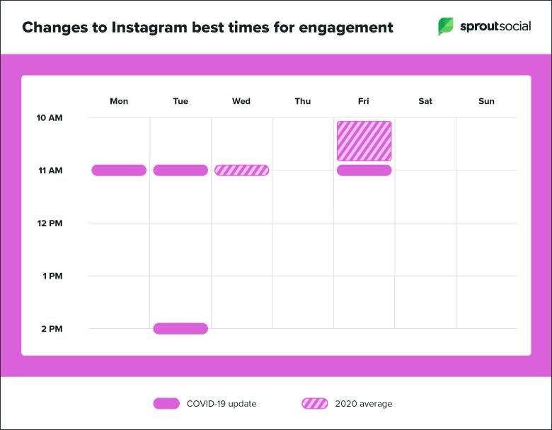Covid-19'un Instagram paylaşımları üzerine etkileri