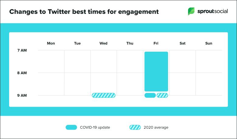 COVID-19 un twitter kullanımı üzerine etkileri
