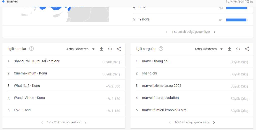 seo-stratejinizi-gelistirin-4-ucretsiz-google-araci