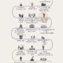 Steve Jobs Nasıl Başladı? - İnfografik